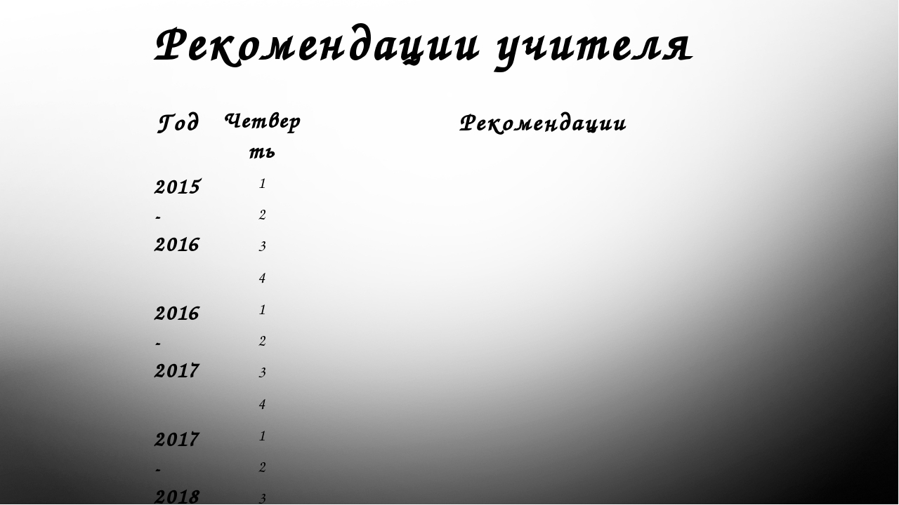 Рекомендации учителя Год Четверть Рекомендации 2015-2016 1 2 3 4 2016-2017 1...