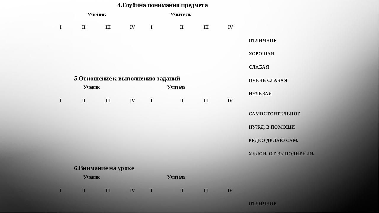 4.Глубина понимания предмета Ученик Учитель I II III IV I II III IV ОТЛИЧНОЕ...