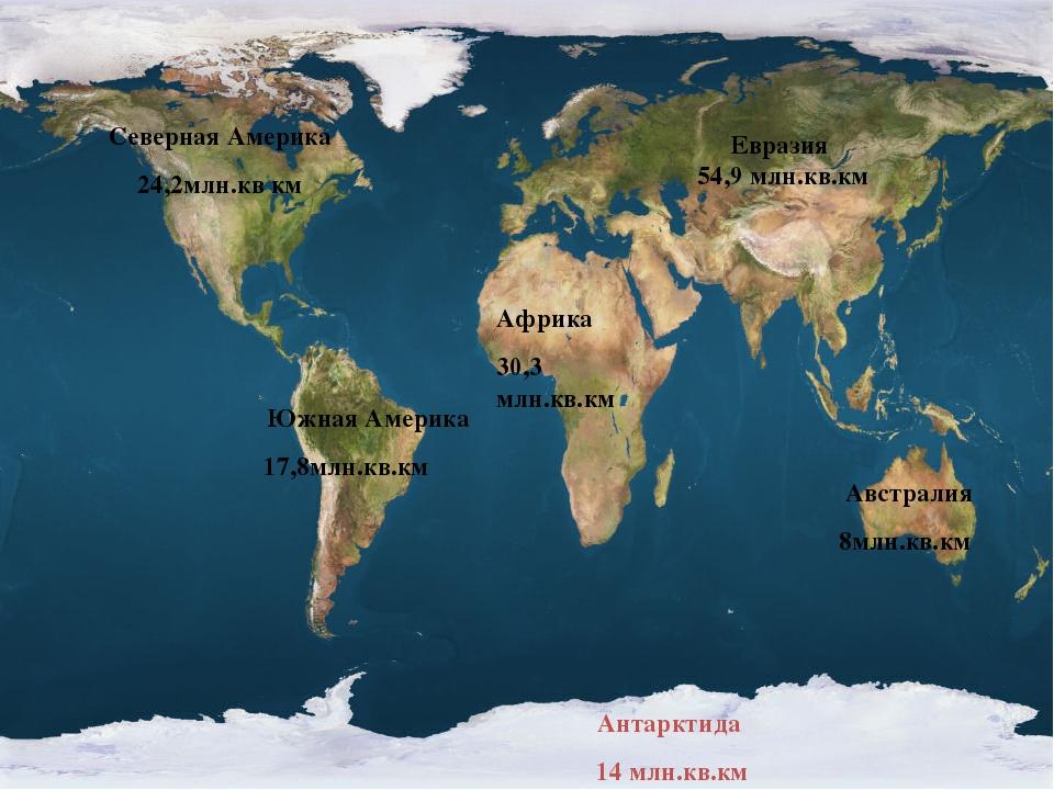 Евразия 54,9 млн.кв.км Африка 30,3 млн.кв.км Северная Америка 24,2млн.кв км Ю...