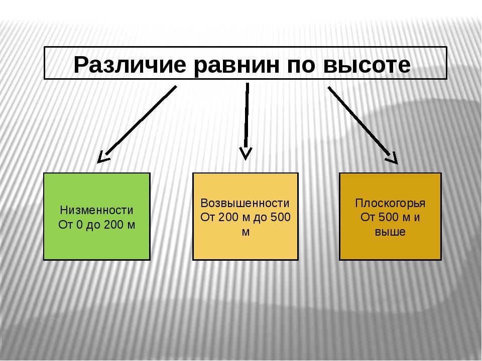 Различие равнин по высоте Низменности От 0 до 200 м Возвышенности От 200 м до...