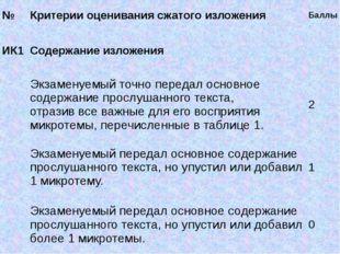 № Критерии оценивания сжатого изложения Баллы ИК1 Содержание изложения Экзам