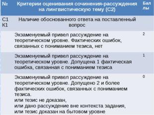 № Критерии оценивания сочинения-рассуждения на лингвистическую тему (С2) Балл