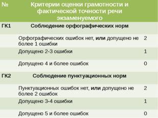 № Критерии оценки грамотности и фактической точности речи экзаменуемого ГК1 С