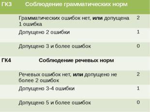 ГК3 Соблюдение грамматических норм Грамматических ошибок нет,илидопущена 1 ош