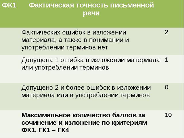 ФК1 Фактическая точностьписьменной речи Фактических ошибок в изложении матери...