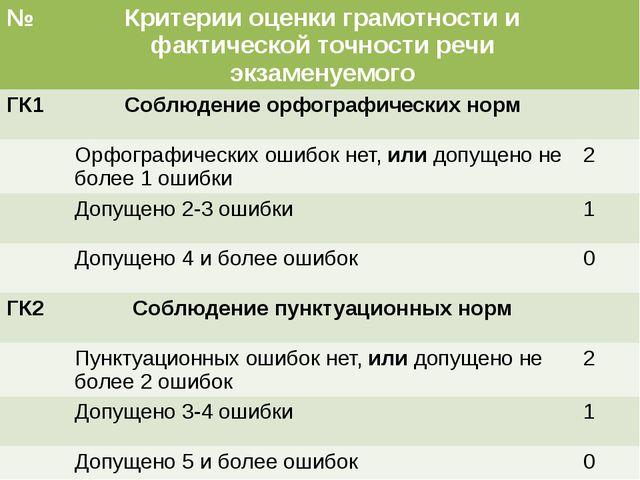 № Критерии оценки грамотности и фактической точности речи экзаменуемого ГК1 С...