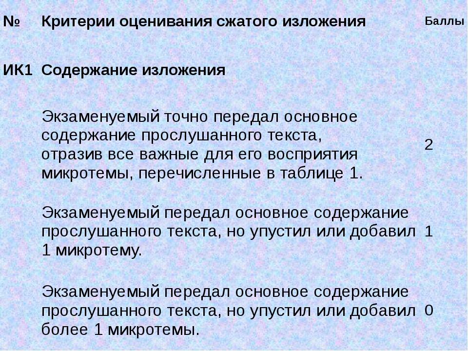 № Критерии оценивания сжатого изложения Баллы ИК1 Содержание изложения Экзам...