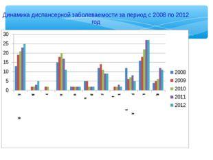 Динамика диспансерной заболеваемости за период с 2008 по 2012 год
