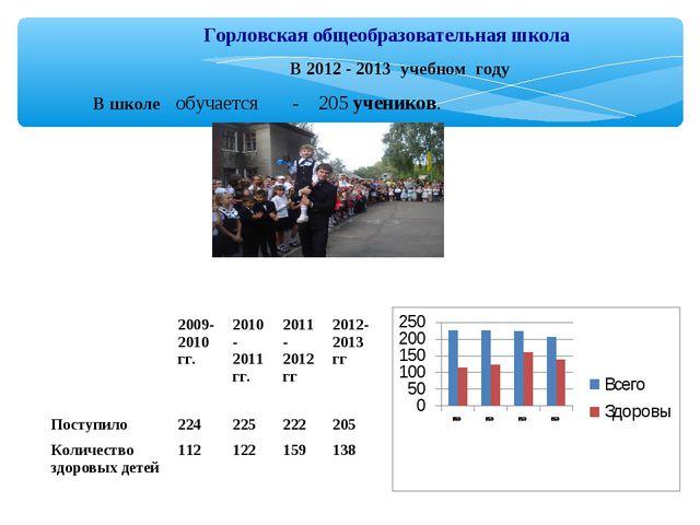 Горловская общеобразовательная школа В 2012 - 2013 учебном году В школе обуч...