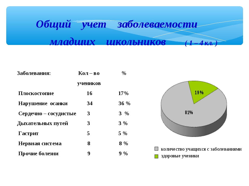 Общий учет заболеваемости младших школьников ( 1 – 4 кл. )   Заболевания:...