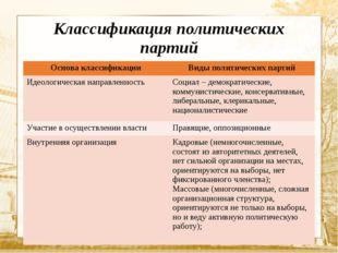 Классификация политических партий Основа классификации Виды политических парт