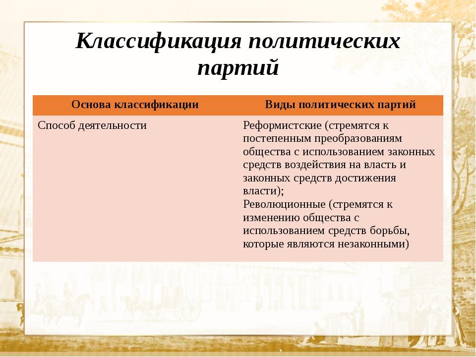 Классификация политических партий Основа классификации Виды политических парт...