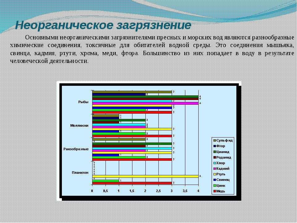 Неорганическое загрязнение Основными неорганическими загрязнителями пресных...