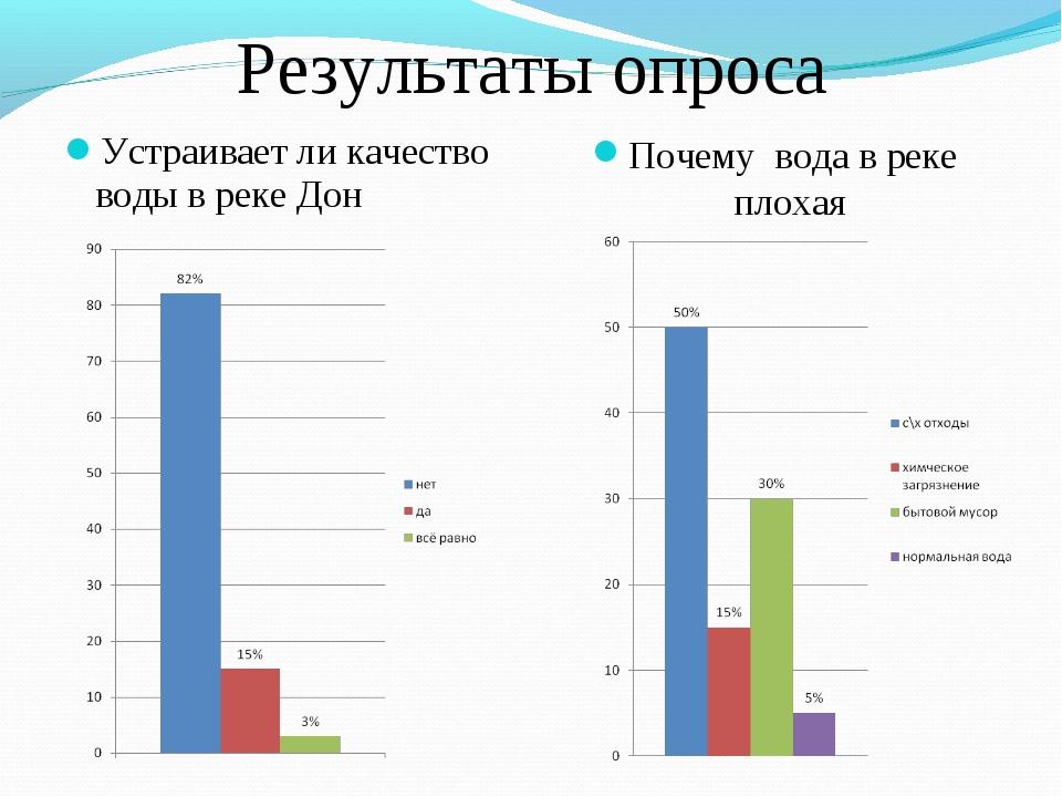 Результаты опроса Почему вода в реке плохая Устраивает ли качество воды в рек...
