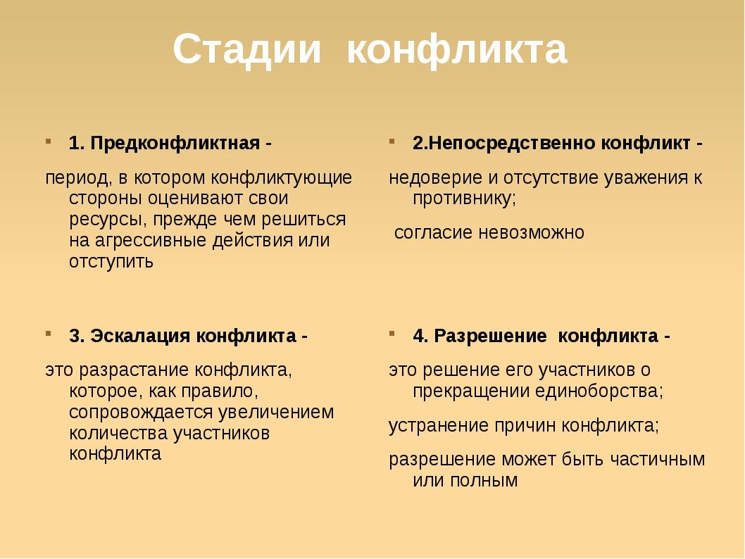 Стадии конфликта 1. Предконфликтная - период, в котором конфликтующие стороны...