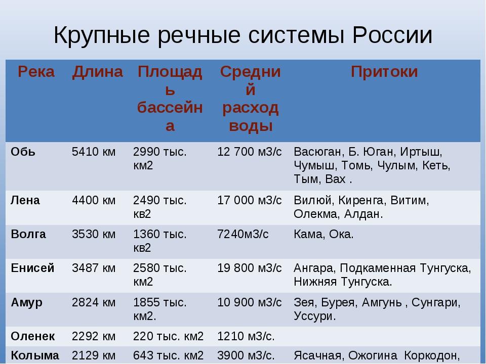 Крупные речные системы России РекаДлинаПлощадь бассейнаСредний расход воды...