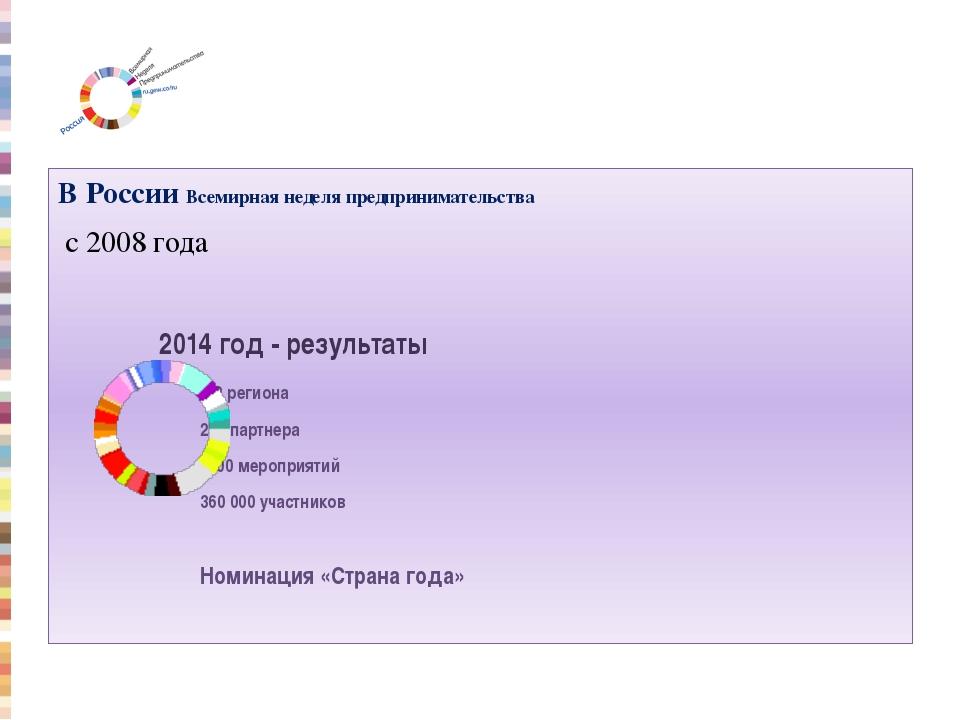 В России Всемирная неделя предпринимательства с 2008 года  2014 год - резул...
