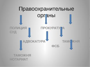 Правоохранительные органы ПОЛИЦИЯ ПРОКУРАТУРА СУД АДВОКАТУРА ТАМОЖНЯ ФСБ ТАМО