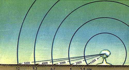 Скорость распространения ударной волны