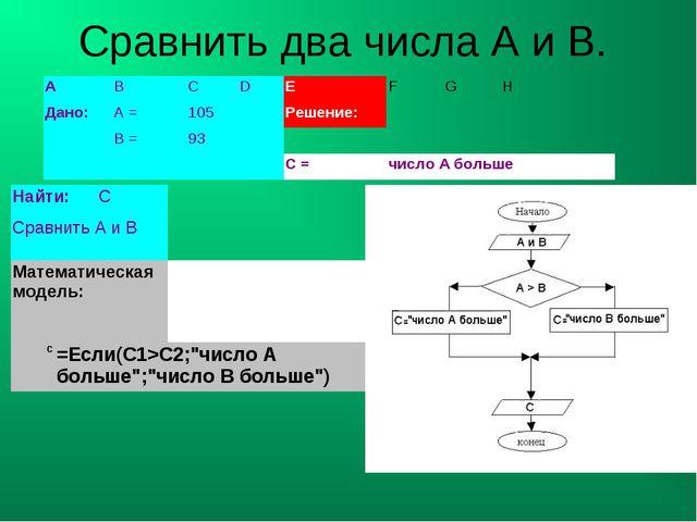 Сравнить два числа А и В.  ABCDEFGH Дано:А =105Решение: В =9...