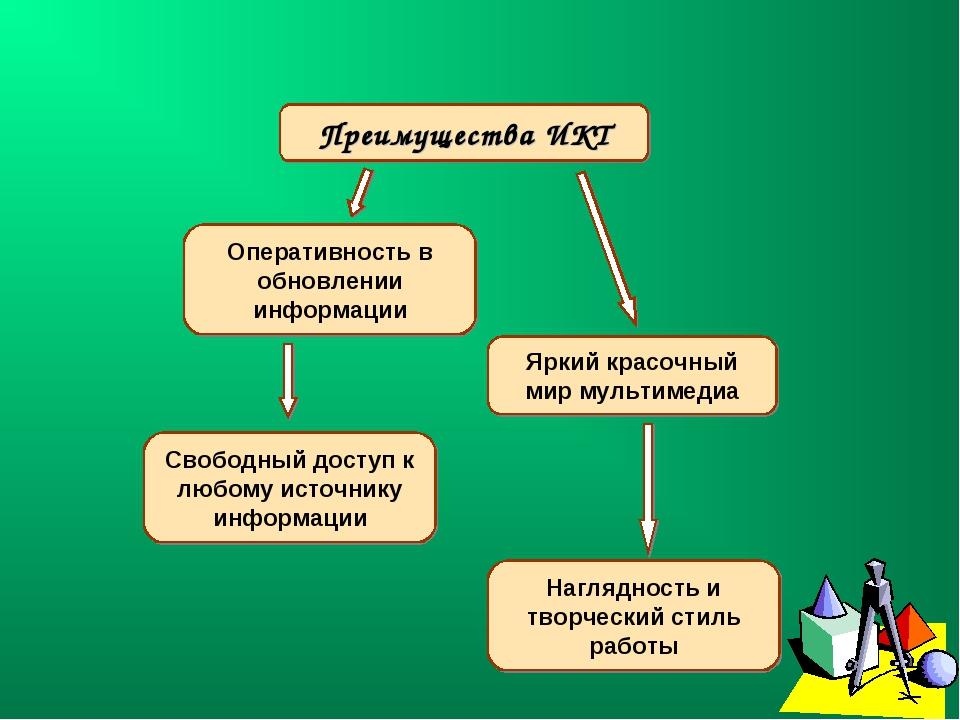 Свободный доступ к любому источнику информации Преимущества ИКТ Оперативность...