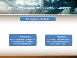 Группы бактерий (по способу питания) Автотрофы Способны синтезировать органич