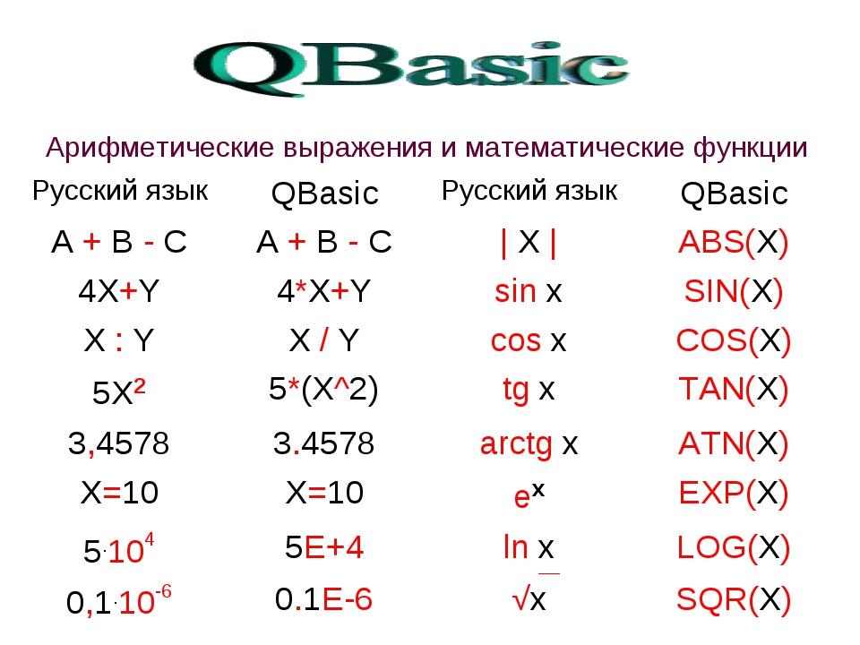 Арифметические выражения и математические функции Русский языкQBasicРусски...
