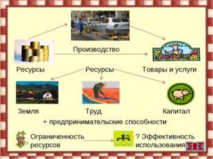 Производство Ресурсы Ресурсы Товары и услуги Земля Труд Капитал + предпринима