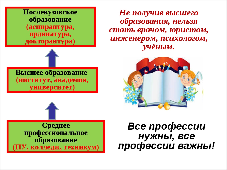 Послевузовское образование (аспирантура, ординатура, докторантура) Высшее обр...