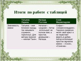 Итоги по работе с таблицей Татьяна ЛаринаНаташа РостоваСоня Мармеладова Зн