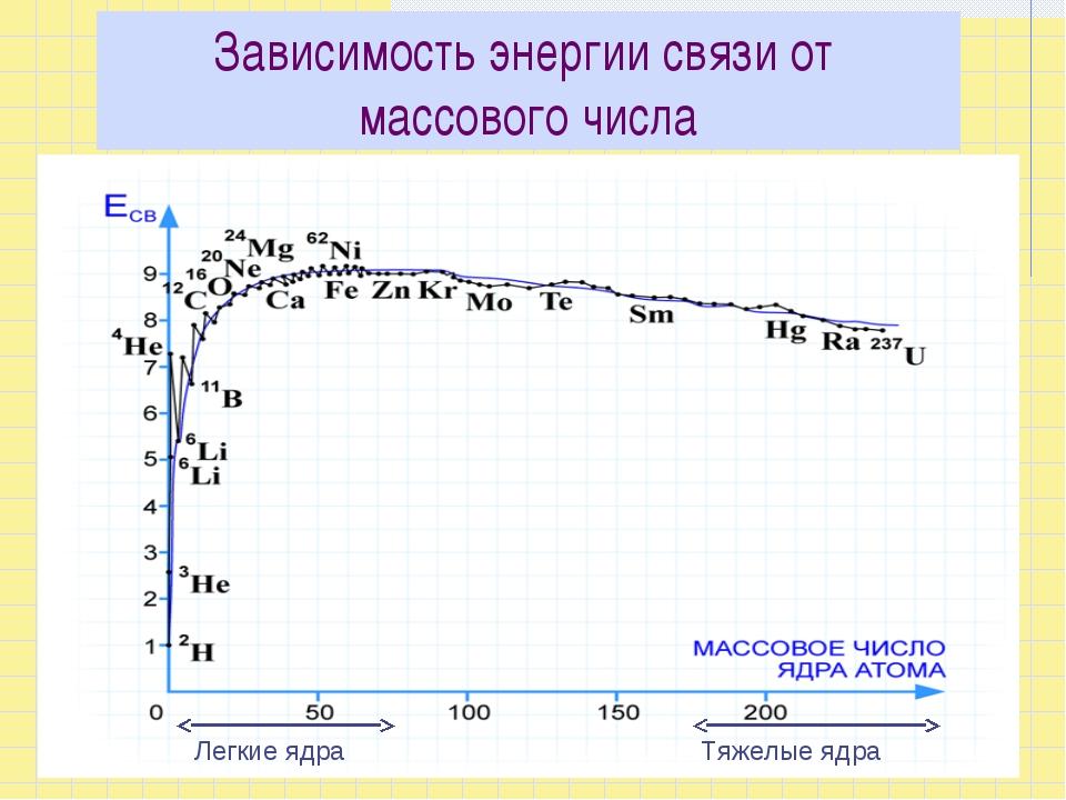 Зависимость энергии связи от массового числа