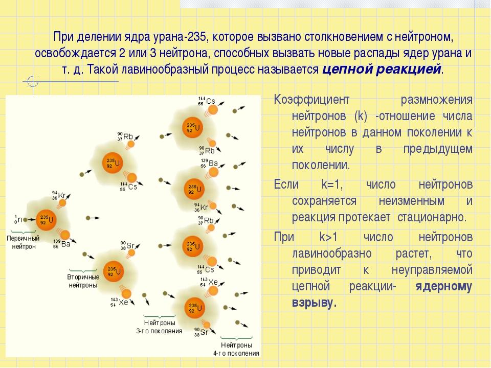 При делении ядра урана-235, которое вызвано столкновением с нейтроном, освоб...