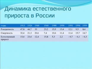 Динамика естественного прироста в России годы1913192619401960198019901