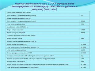 Потери населения России и СССР в результате демографических катастроф 1904-19