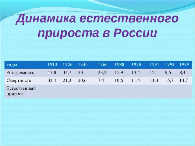 Динамика естественного прироста в России годы1913192619401960198019901...