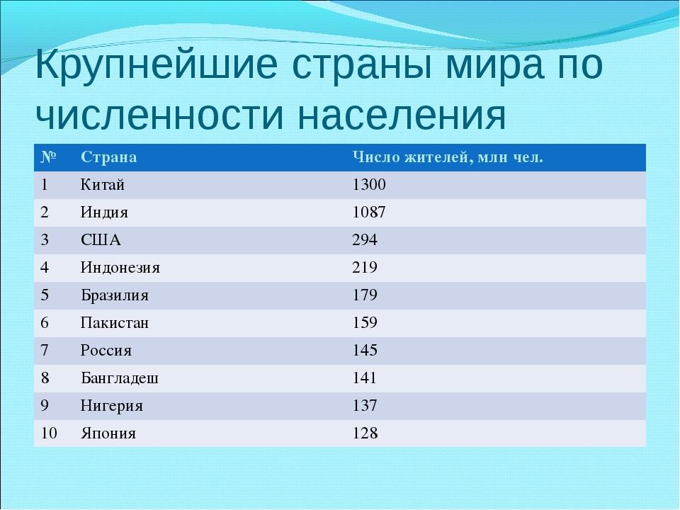 Крупнейшие страны мира по численности населения №СтранаЧисло жителей, млн ч...