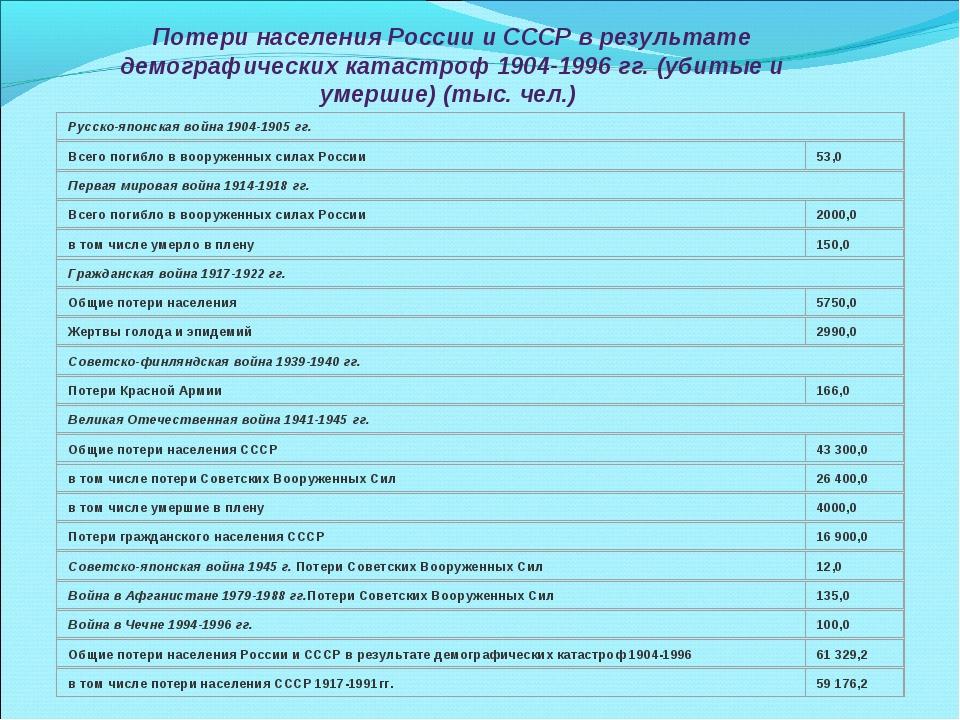 Потери населения России и СССР в результате демографических катастроф 1904-19...