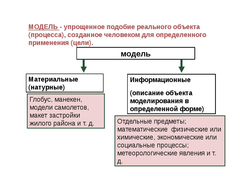 МОДЕЛЬ - упрощенное подобие реального объекта (процесса), созданное человеком...