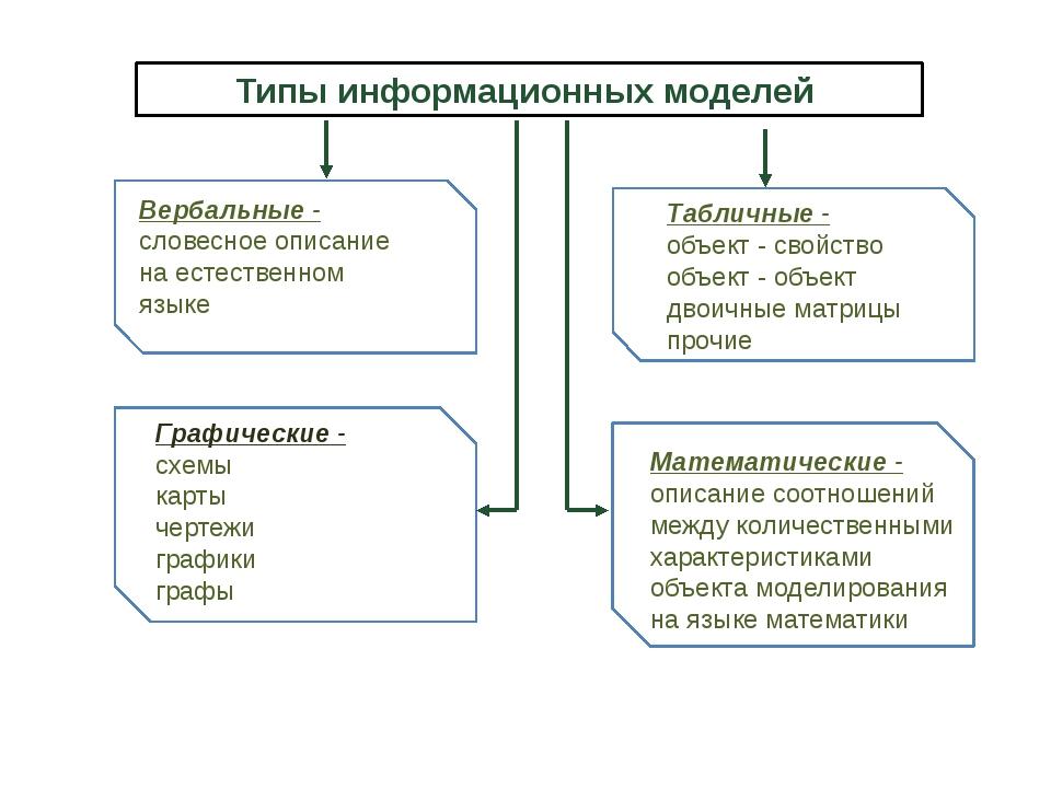 Типы информационных моделей Вербальные - словесное описание на естественном...