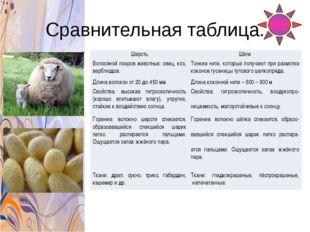 Сравнительная таблица. Шерсть Шёлк Волосяной покров животных: овец, коз, верб
