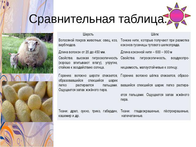 Сравнительная таблица. Шерсть Шёлк Волосяной покров животных: овец, коз, верб...