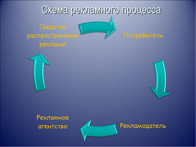 Схема рекламного процесса