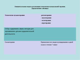 Концептуальная модель реализации технологии музыкальной терапии. (продолжени