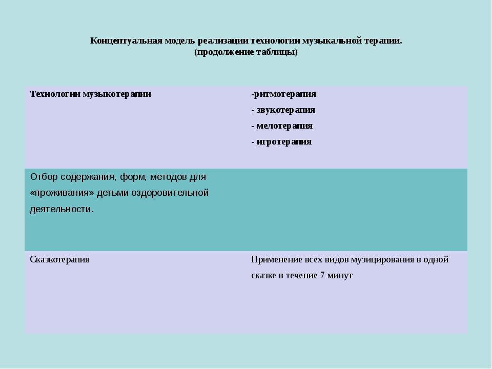 Концептуальная модель реализации технологии музыкальной терапии. (продолжени...