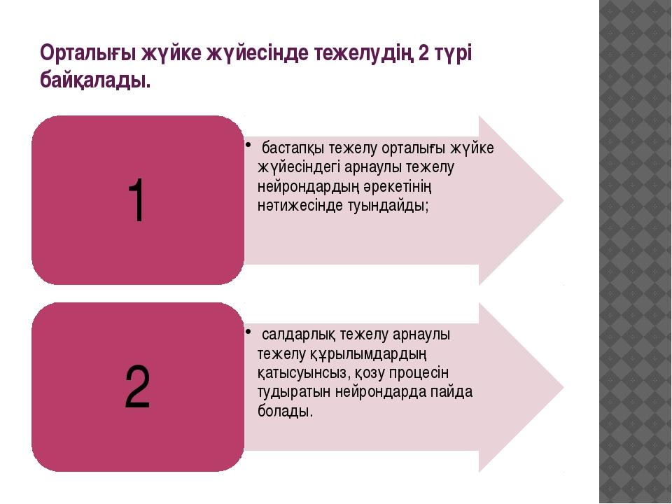 Орталығы жүйке жүйесінде тежелудің 2 түрі байқалады.