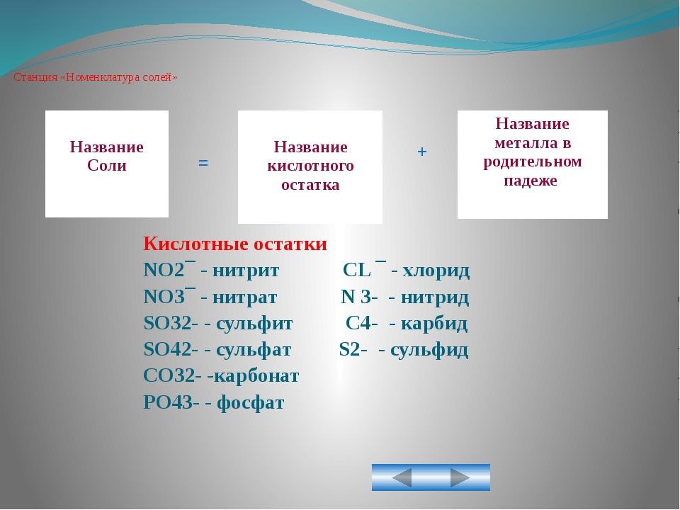 Станция «Номенклатура солей» + = Название Соли Название кислотного остатка На...