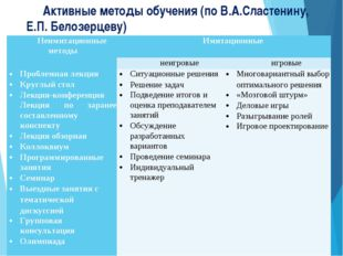 Активные методы обучения (по В.А.Сластенину, Е.П. Белозерцеву) Неимитационные