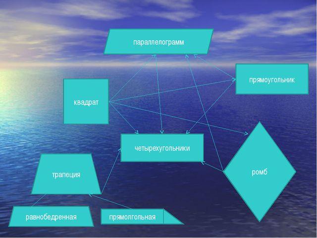 четырехугольники параллелограмм трапеция квадрат прямоугольник ромб равнобедр...