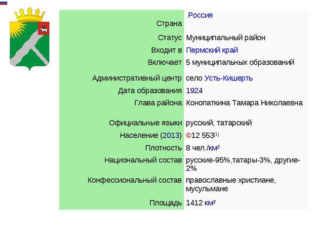 СтранаРоссия СтатусМуниципальныйрайон Входит вПермский край Включает5...