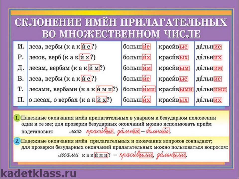 Рабочая программа по русскому языку 4 класс по теме